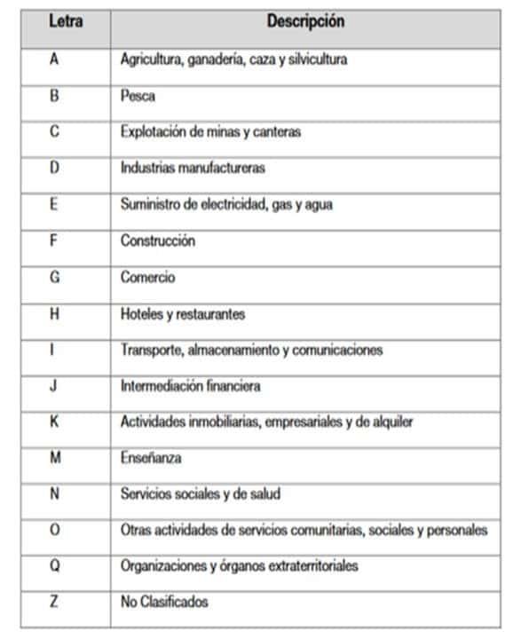 Argentina. Ramas de Actividad Económica.